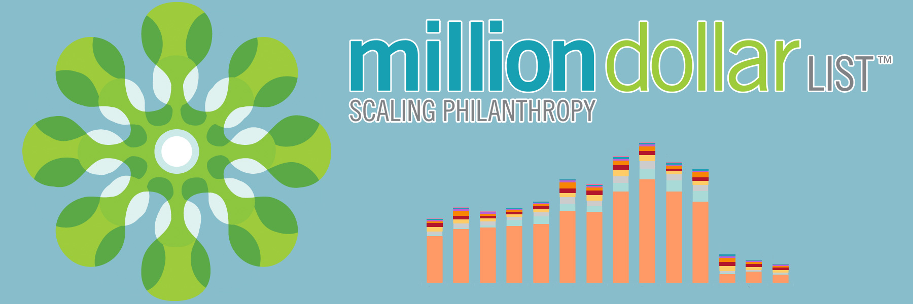 Indiana University Lilly Family School of Philanthropy: Million Dollar List