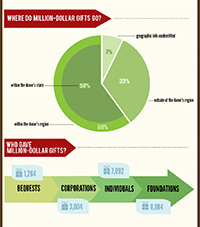 A Decade of Million-Dollar Gifts uses data from the Million Dollar List to explore publicly annou...